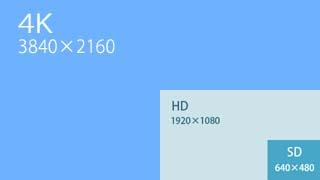 4KとHDの解像度