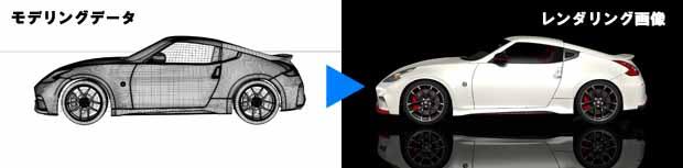 三次元CGとモデリング相関図