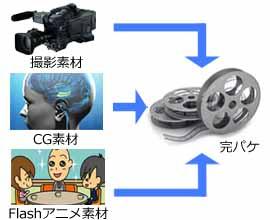 撮影素材にCGやイラストも加わる