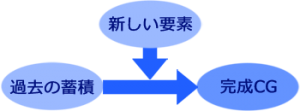 過去のCGモデルの蓄積がオリジナリティの高いCGを可能とする
