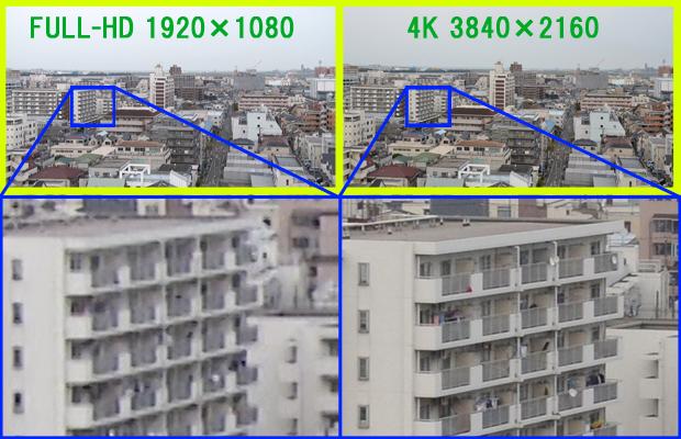 HDと4Kの解像度比較