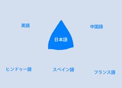 翻訳映像制作