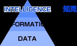 情報の三段階