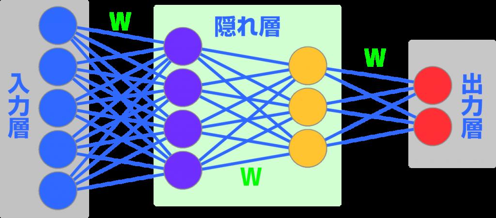 ニューラルネットワーク概念図