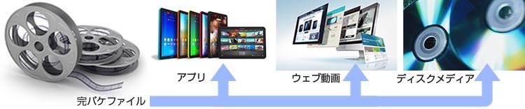 映像の活用法